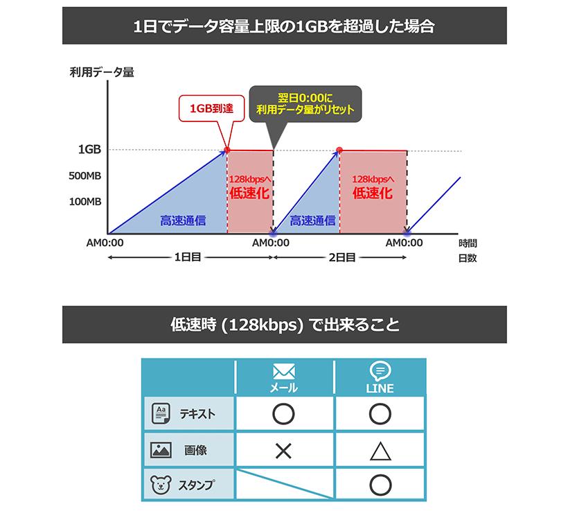 WiFiレンタルどっとこむ_通信制限(1日1GB)