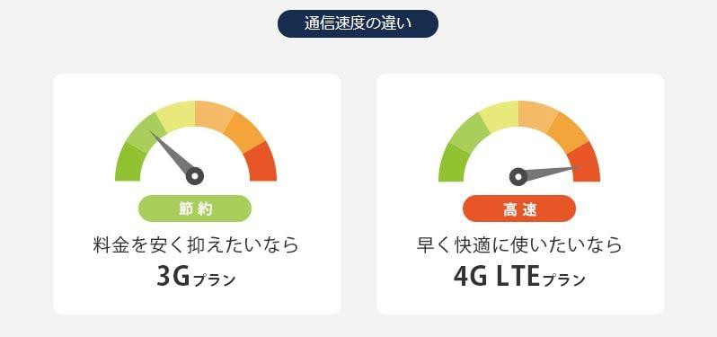 グローバルWiFi,速度,ポケット,WiFi