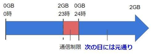 縛りなしWiFiの1日2GB制限についてのイメージ図